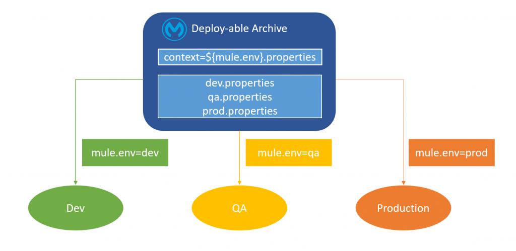 Externalising Mule 3 x Properties   Integral Zone