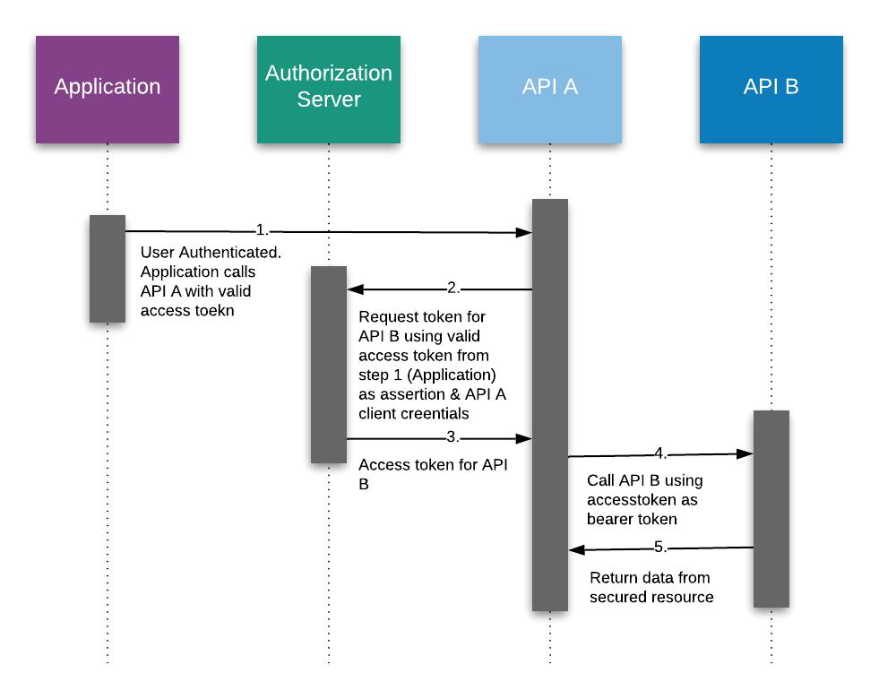 securing mule API