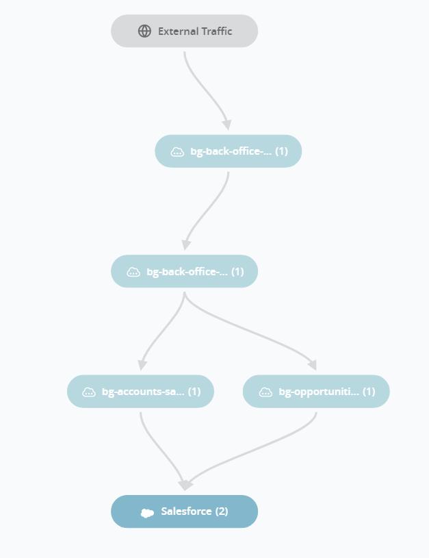 Mulesoft, API