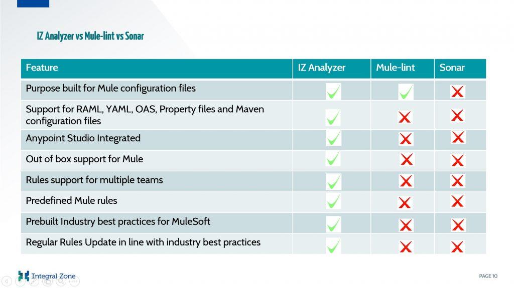 IZ Analyzer vs Competitors (slide1)