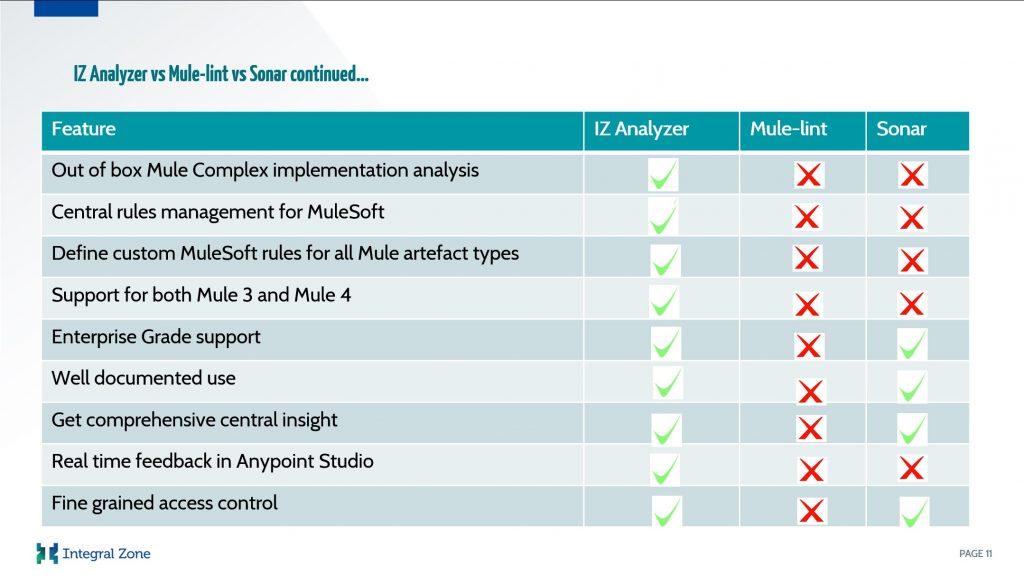 IZ Analyzer vs Competitors (slide2)