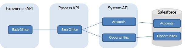 mulesoft API anypoint visualizer