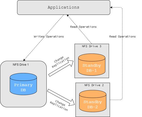MuleSoft Code Review MulSoft Code Analysis